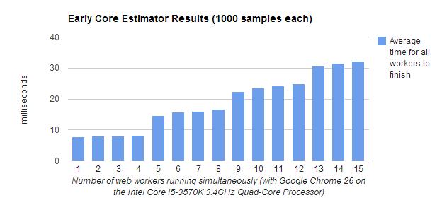 CPU core estimation with JavaScript — Eli Grey